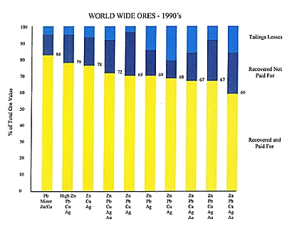 World Wide Ores 1990's
